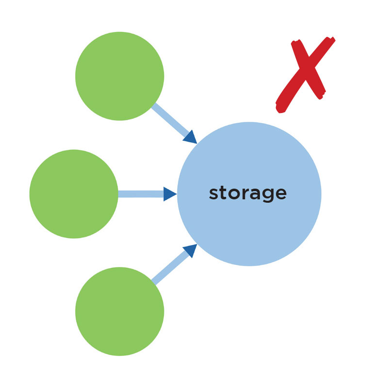 conventional drainage – single large storage volume