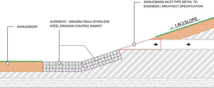Erosion Control Basket Typical Application