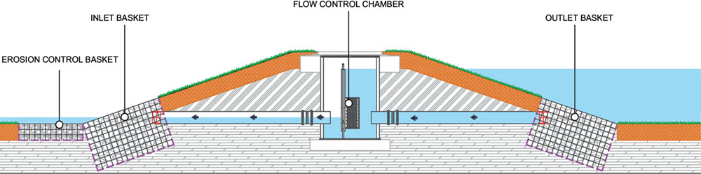 A diagram showing a flow Controflow chamber in use with erosion control baskets at either end.